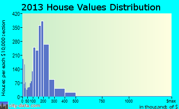 Holyoke home values distribution