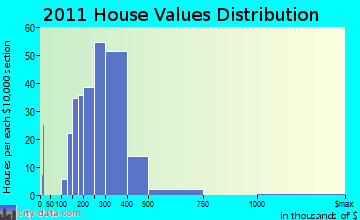 Hopedale, MA house values