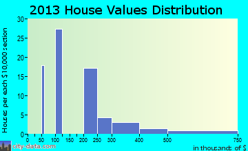 Housatonic home values distribution