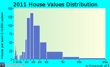 Hull home values distribution