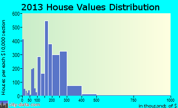 Lawrence home values distribution