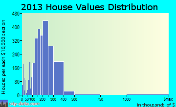 Leominster home values distribution