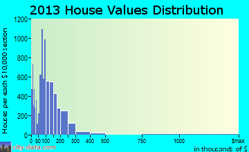 Fortuna Foothills home values distribution