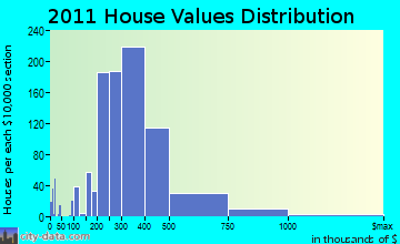 Longmeadow home values distribution