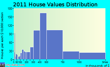 Marblehead home values distribution