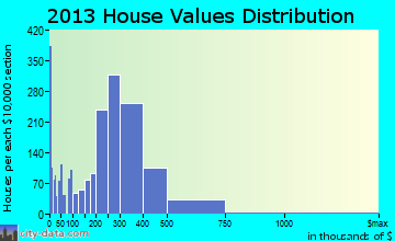 Marlborough home values distribution