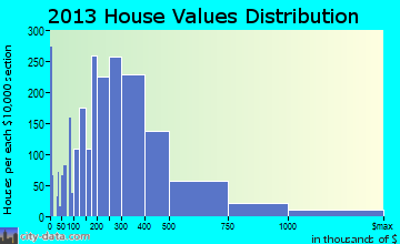Fountain Hills home values distribution