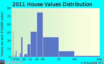 Medfield home values distribution
