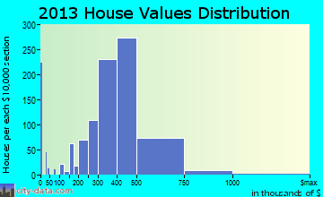 Melrose home values distribution