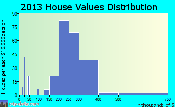 Middleborough Center home values distribution