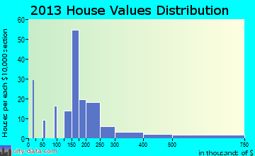Millers Falls home values distribution
