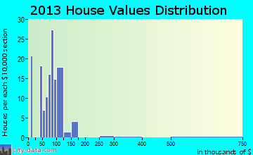 McBain home values distribution