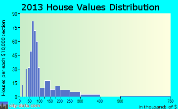 Lewiston home values distribution