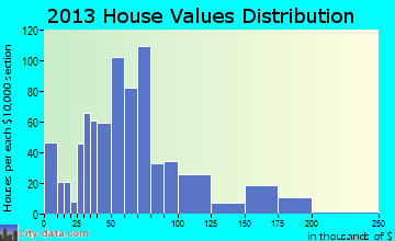Laurium home values distribution