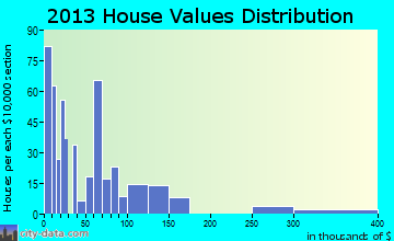 Gila Bend home values distribution