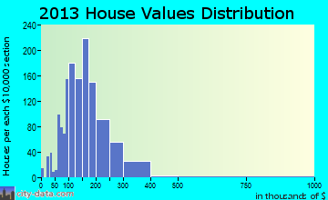 Lambertville home values distribution
