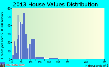 Lake Linden home values distribution