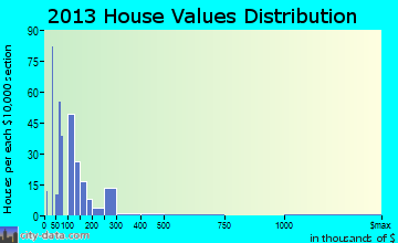 Lake Michigan Beach home values distribution