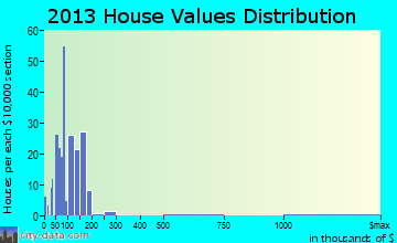 Laingsburg home values distribution