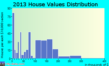 Kingsley home values distribution