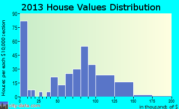 Kent City home values distribution