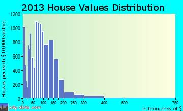 Kalamazoo home values distribution