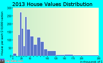 Iron River home values distribution