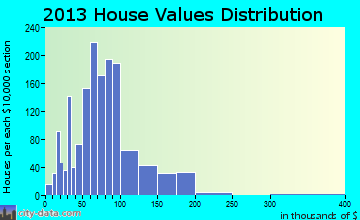Ionia home values distribution