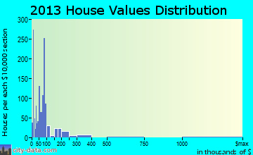 Houghton Lake home values distribution