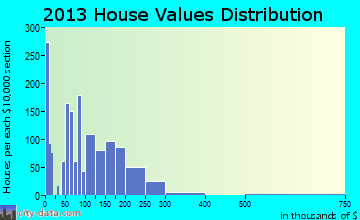 Howell home values distribution