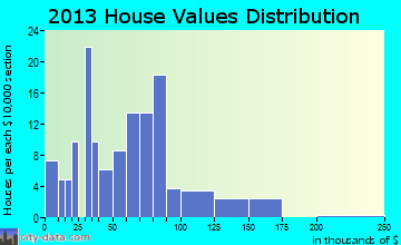 Hersey home values distribution