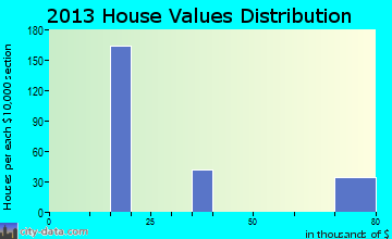 Grand Canyon Village home values distribution