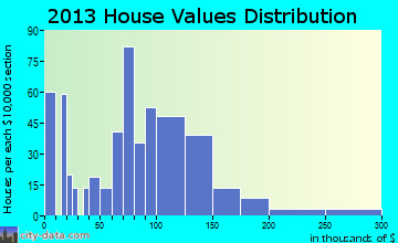 Gwinn home values distribution