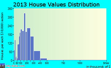 Grosse Pointe Woods home values distribution