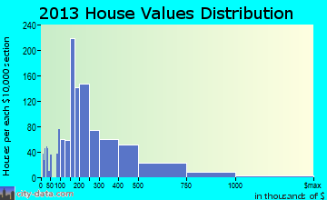 Grosse Pointe Farms home values distribution
