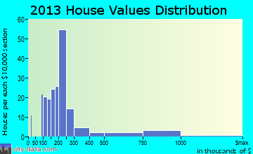 Greilickville home values distribution