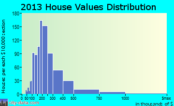 Grosse Ile home values distribution