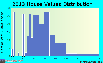 Grass Lake home values distribution