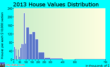 Grand Blanc home values distribution