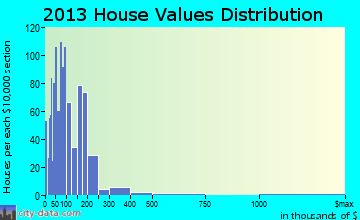 Gibraltar home values distribution