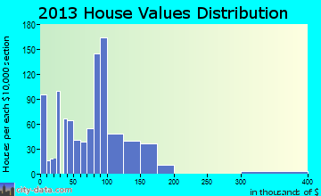 Gaylord home values distribution