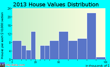 Gagetown home values distribution