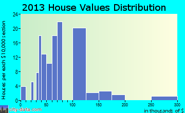 Fife Lake home values distribution
