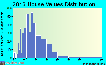 Ferndale home values distribution