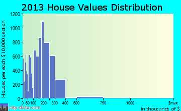 Farmington Hills home values distribution