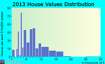 Evart home values distribution