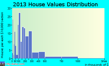 Elk Rapids home values distribution