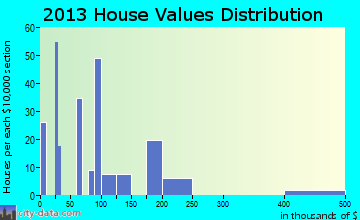 Hotevilla-Bacavi home values distribution