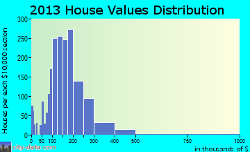 East Lansing home values distribution