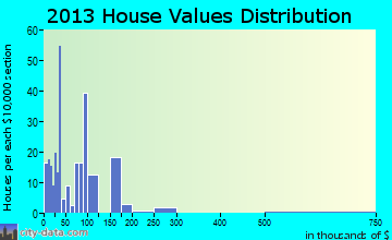 Houck home values distribution